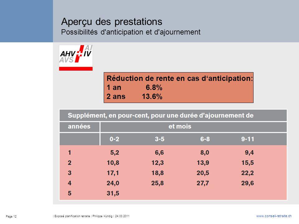 Page 12 www.conseil-retraite.ch | Exposé planification retraite | Philippe Kündig | 24.03.2011 Aperçu des prestations Possibilités d'anticipation et d