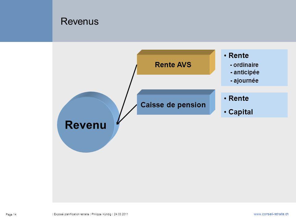Page 14 www.conseil-retraite.ch | Exposé planification retraite | Philippe Kündig | 24.03.2011 Revenus Revenu Rente AVS Caisse de pension Rente Capital Rente - ordinaire - anticipée - ajournée