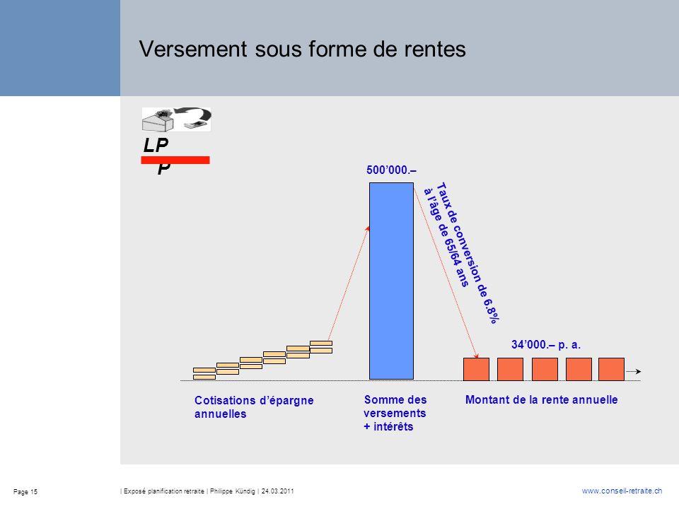 Page 15 www.conseil-retraite.ch | Exposé planification retraite | Philippe Kündig | 24.03.2011 Versement sous forme de rentes Cotisations d'épargne an