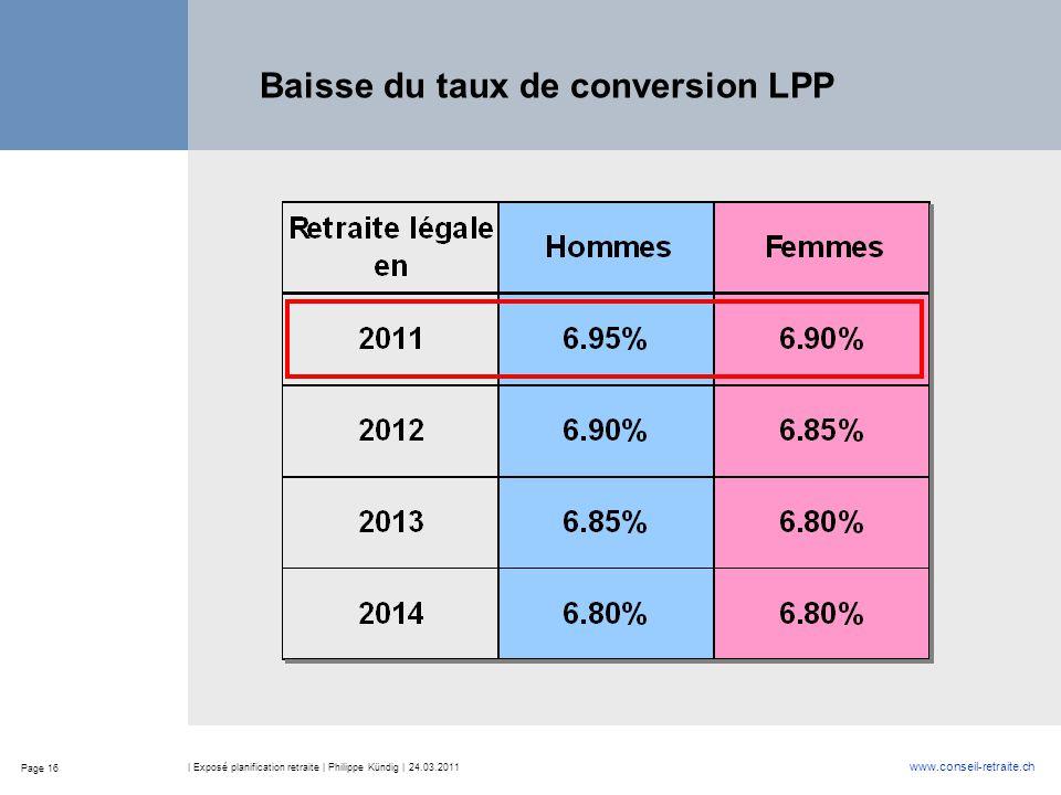 Page 16 www.conseil-retraite.ch | Exposé planification retraite | Philippe Kündig | 24.03.2011 Baisse du taux de conversion LPP