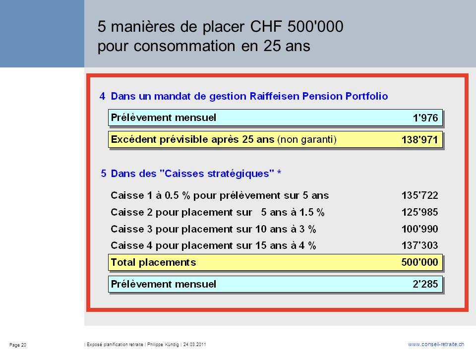 Page 20 www.conseil-retraite.ch | Exposé planification retraite | Philippe Kündig | 24.03.2011 5 manières de placer CHF 500'000 pour consommation en 2