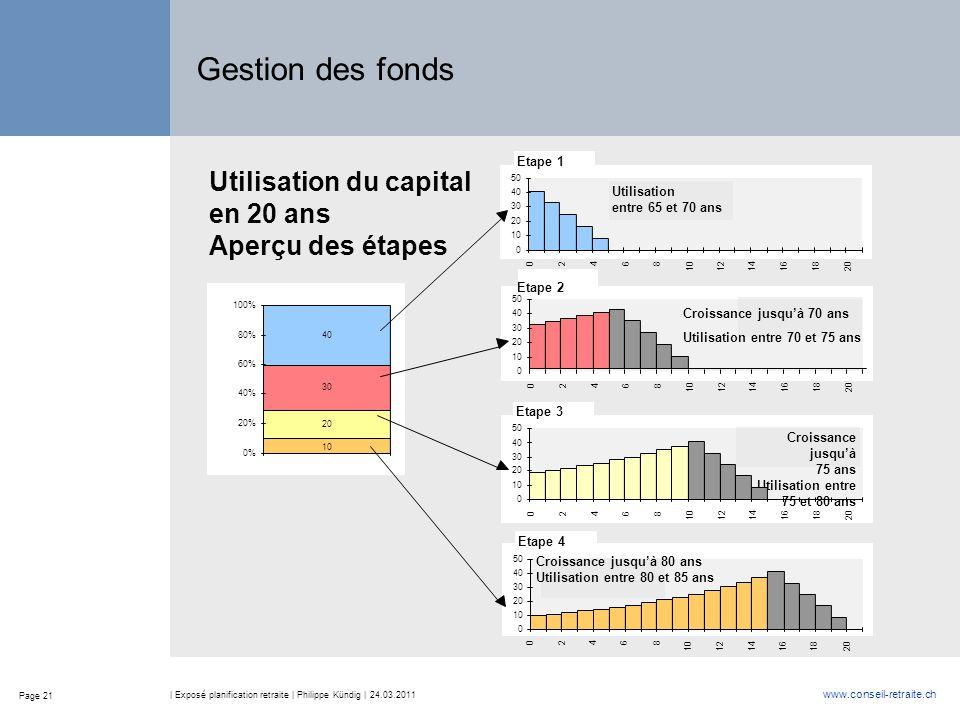 Page 21 www.conseil-retraite.ch | Exposé planification retraite | Philippe Kündig | 24.03.2011 Gestion des fonds Utilisation du capital en 20 ans Aper