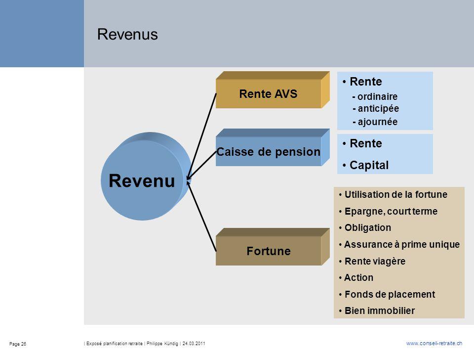 Page 26 www.conseil-retraite.ch | Exposé planification retraite | Philippe Kündig | 24.03.2011 Revenus Revenu Rente AVS Caisse de pension Rente Capita
