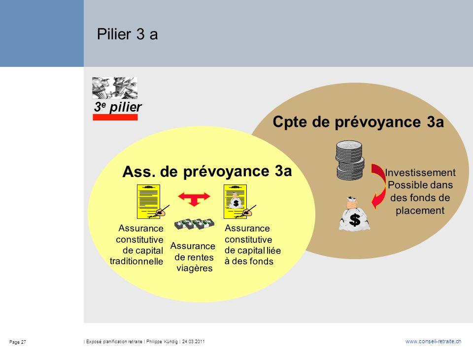 Page 27 www.conseil-retraite.ch | Exposé planification retraite | Philippe Kündig | 24.03.2011 Pilier 3 a 3 e pilier Cpte de prévoyance 3a Investissement Possible dans des fonds de placement Ass.
