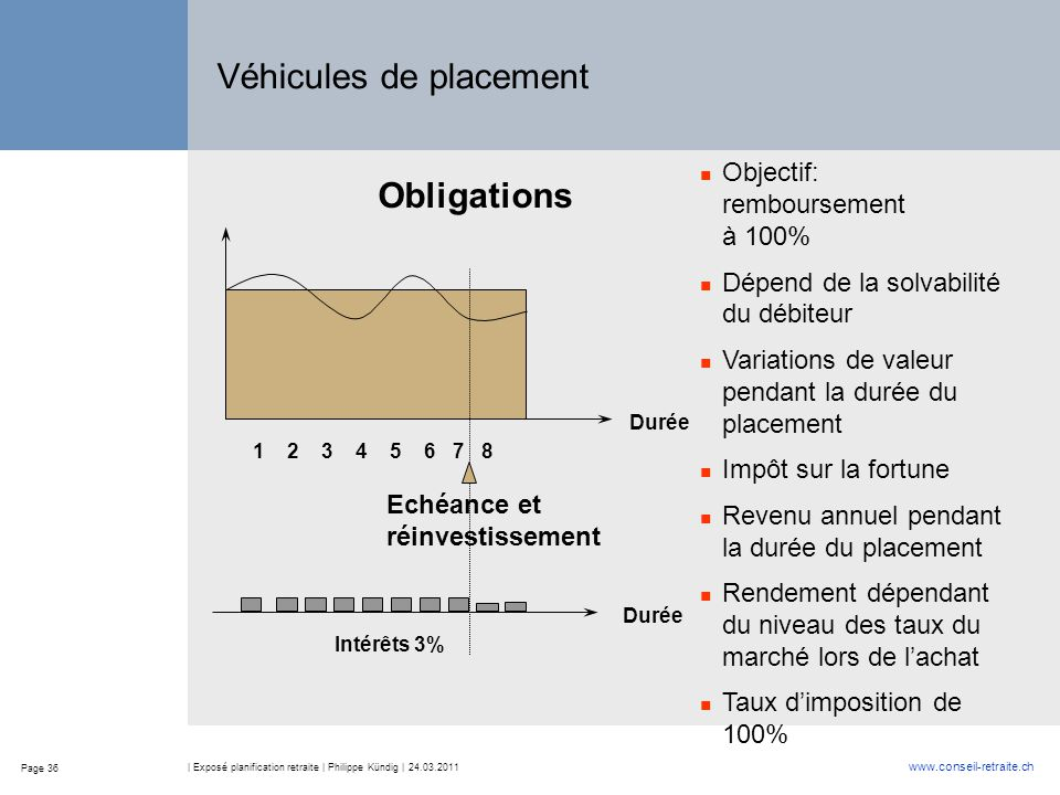 Page 36 www.conseil-retraite.ch | Exposé planification retraite | Philippe Kündig | 24.03.2011 Durée Objectif: remboursement à 100% Dépend de la solva