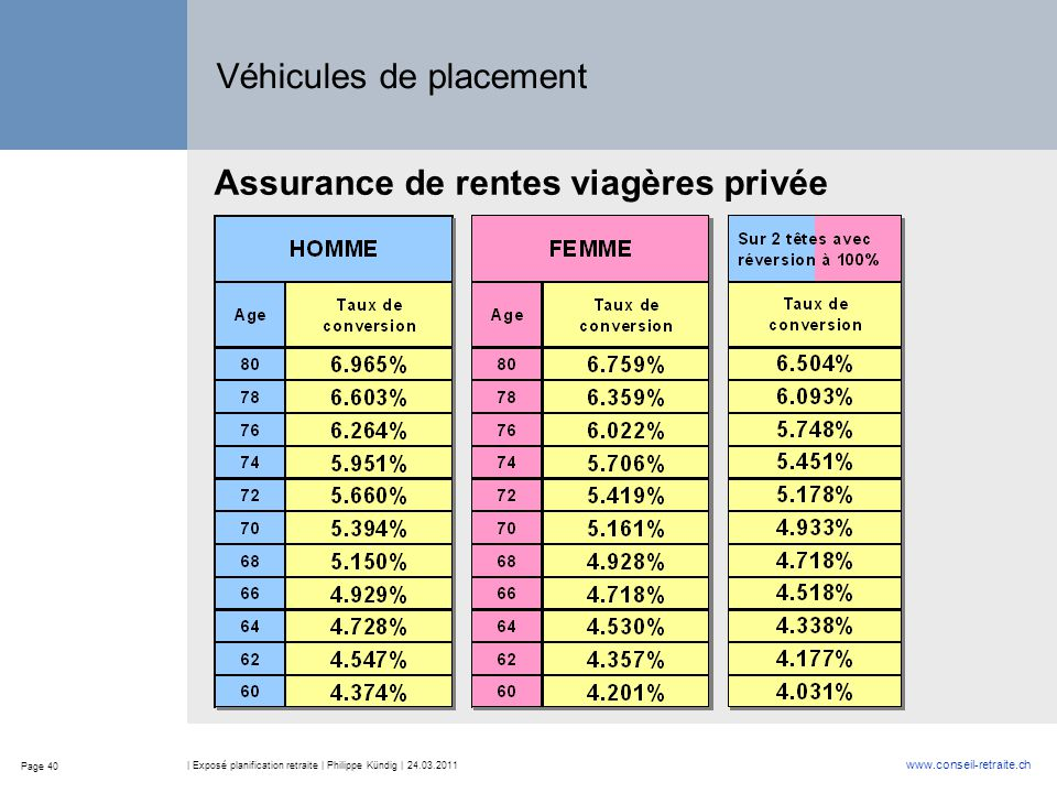 Page 40 www.conseil-retraite.ch | Exposé planification retraite | Philippe Kündig | 24.03.2011 Véhicules de placement Assurance de rentes viagères privée
