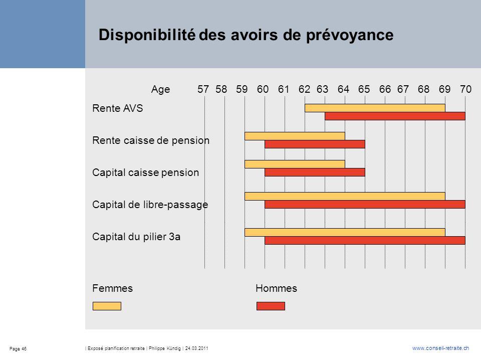 Page 46 www.conseil-retraite.ch | Exposé planification retraite | Philippe Kündig | 24.03.2011 Disponibilité des avoirs de prévoyance Age 57 58 59 60
