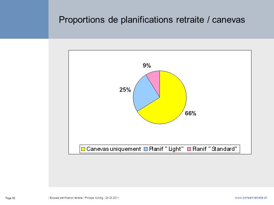 Page 58 www.conseil-retraite.ch | Exposé planification retraite | Philippe Kündig | 24.03.2011 Proportions de planifications retraite / canevas