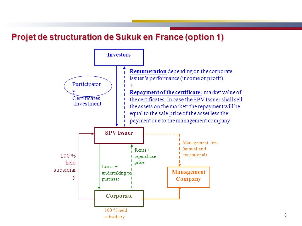 7 At maturity: if the Original Owner fails to performs its Undertaking to Repurchase, the Fiduciary will dispose of the Underlying Assets on the market Sukukholders are co-owners of: -the right to receive the Rents -the benefit of the legal ownership of the Underlying Assets held by the Fiduciary A A Beneficiary of the legal ownership of the Underlying Assets held by the Fiduciary Rents Remuneration derived from the Rents At maturity: Undertaking from the Original Owner to repurchase the Rents Transfer to the Fiduciary of the legal ownership of the Underlying Assets Issuer B B Sale to the Issuer of the right to receive the Rents Original Owner + Underlying Assets Right to receive Rents Lessees Fiduciary D D C C B B D D Sukuk : Co-ownership securities Projet de structuration de Sukuk en France (option 2)