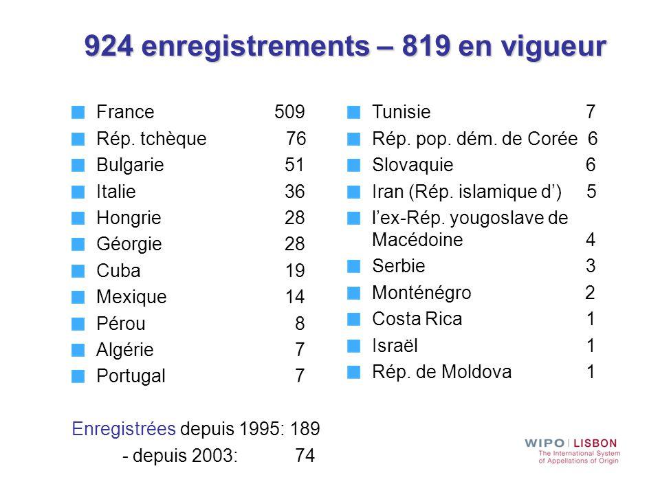 France 509 Rép. tchèque 76 Bulgarie 51 Italie 36 Hongrie 28 Géorgie 28 Cuba 19 Mexique 14 Pérou 8 Algérie 7 Portugal 7 Enregistrées depuis 1995: 189 -