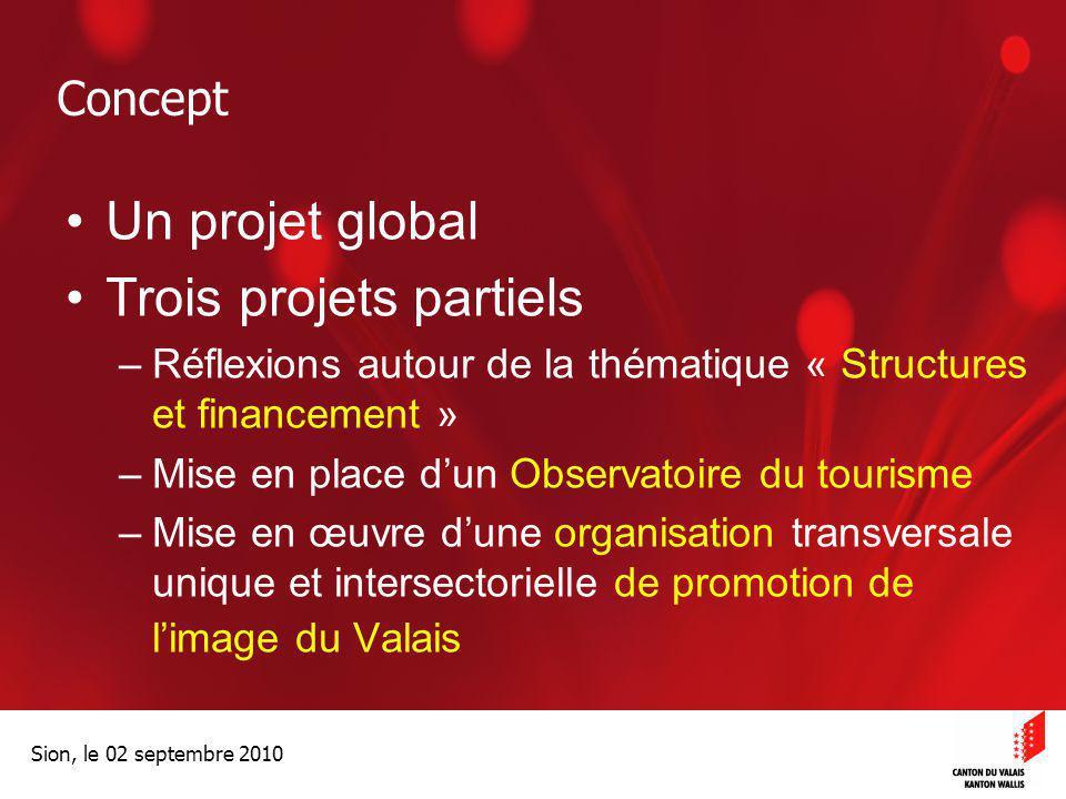 Optimisation de la Promotion économiqueOptimisation de la promotion économique Sion, le 02 septembre 2010 Concept Un projet global Trois projets parti