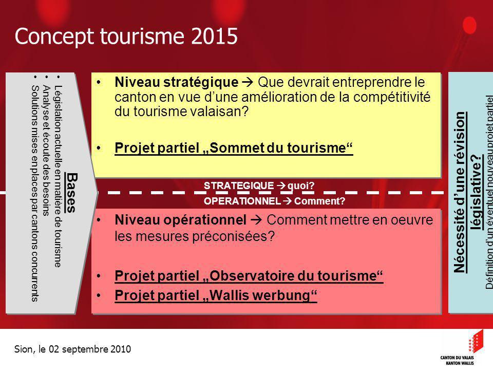 Optimisation de la Promotion économiqueOptimisation de la promotion économique Sion, le 02 septembre 2010 Concept tourisme 2015 Niveau stratégique  Q