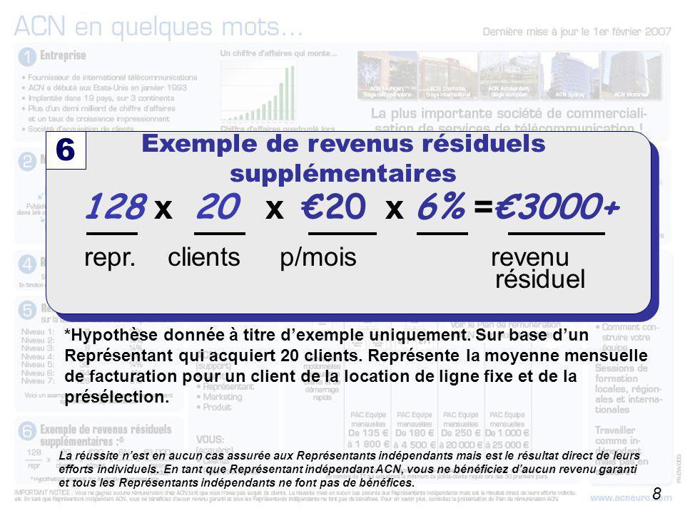 A partir du 01/10/2006 128 x 20 x €20 x 6% = €3000+ repr. clients p/mois revenu résiduel 6 Exemple de revenus résiduels supplémentaires *Hypothèse don