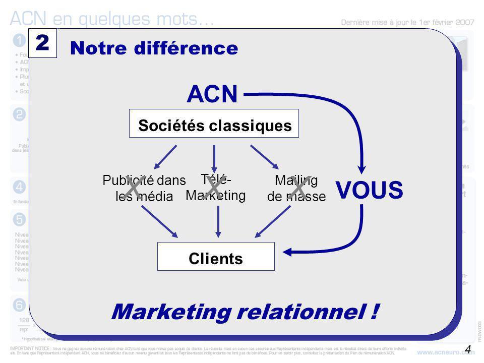 A partir du 01/10/2006 2 Notre différence Mailing de masse Télé- Marketing Publicité dans les média XXX Marketing relationnel ! VOUS ACN Sociétés clas