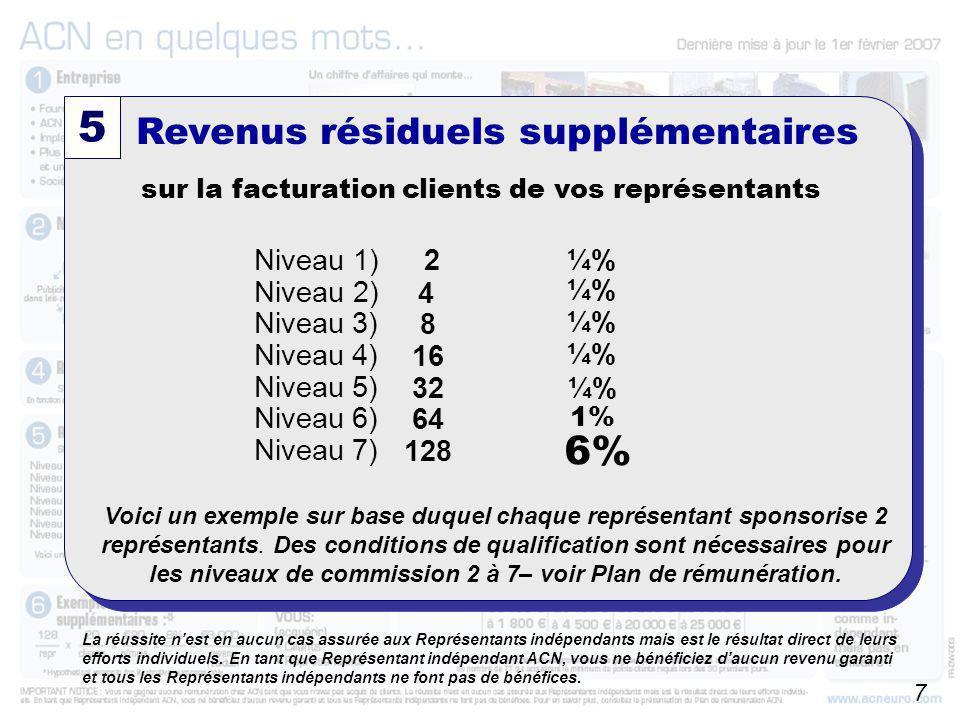 A partir du 01/10/2006 sur la facturation clients de vos représentants Revenus résiduels supplémentaires 5 Niveau 1) Niveau 2) Niveau 3) Niveau 4) Niv