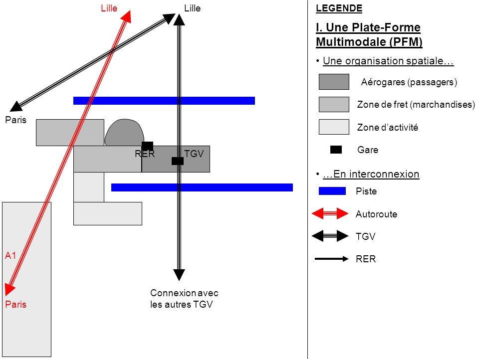 LEGENDE I. Une Plate-Forme Multimodale (PFM) Une organisation spatiale… Aérogares (passagers) Zone de fret (marchandises) Zone d'activité Gare RERTGV