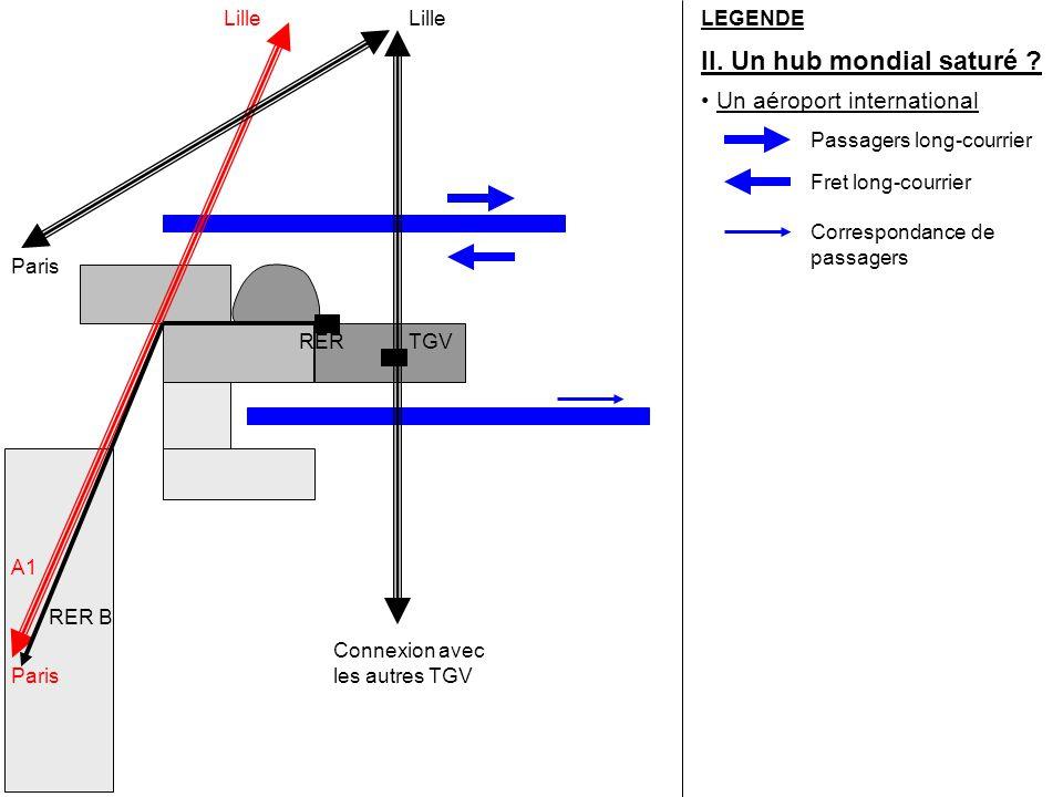 LEGENDE II. Un hub mondial saturé ? RERTGV A1 Paris Lille Paris Connexion avec les autres TGV RER B Un aéroport international Passagers long-courrier