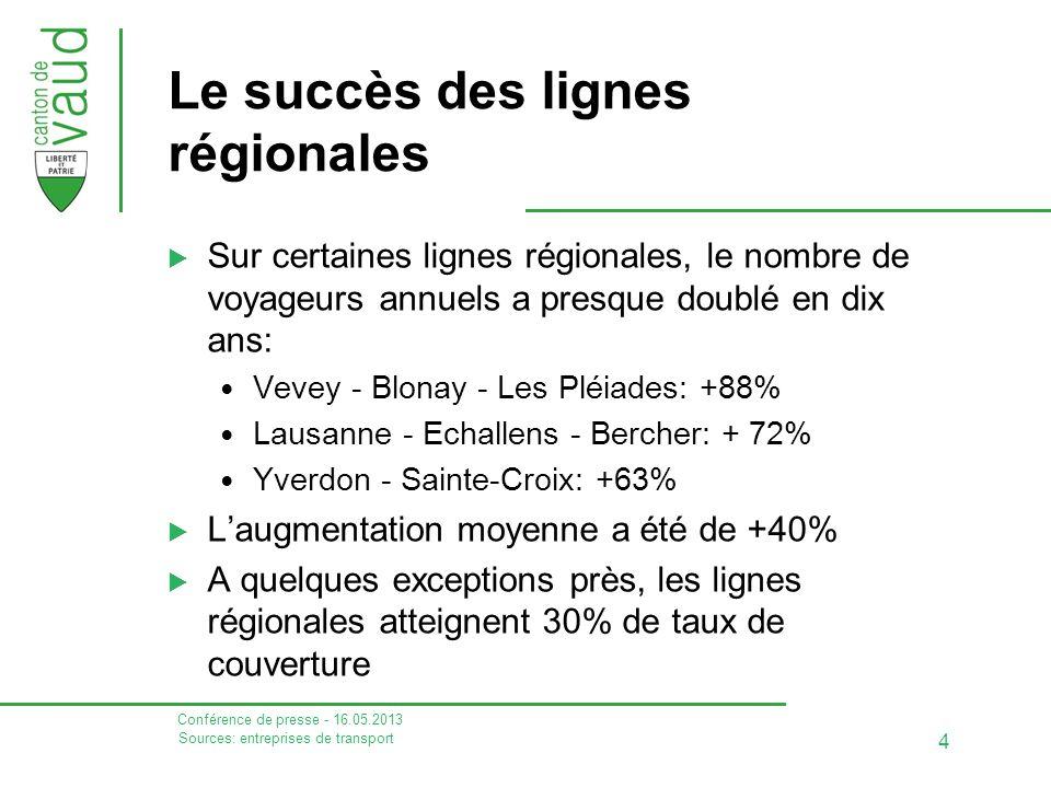 Conférence de presse - 16.05.2013 4 Le succès des lignes régionales  Sur certaines lignes régionales, le nombre de voyageurs annuels a presque doublé en dix ans: Vevey - Blonay - Les Pléiades: +88% Lausanne - Echallens - Bercher: + 72% Yverdon - Sainte-Croix: +63%  L'augmentation moyenne a été de +40%  A quelques exceptions près, les lignes régionales atteignent 30% de taux de couverture Sources: entreprises de transport