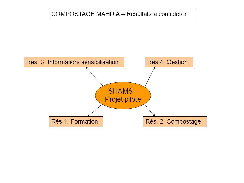 SHAMS – Projet pilote Rés. 3. Information/ sensibilisation Rés.1. Formation COMPOSTAGE MAHDIA – Résultats à considérer Rés. 2. Compostage Rés.4. Gesti