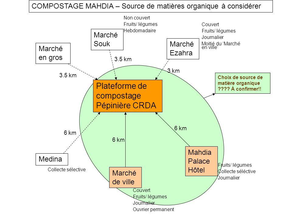 Plateforme de compostage Pépinière CRDA Mahdia Palace Hôtel Marché en gros Marché Souk Marché de ville Marché Ezahra Medina 6 km 3 km 6 km 3.5 km Couv