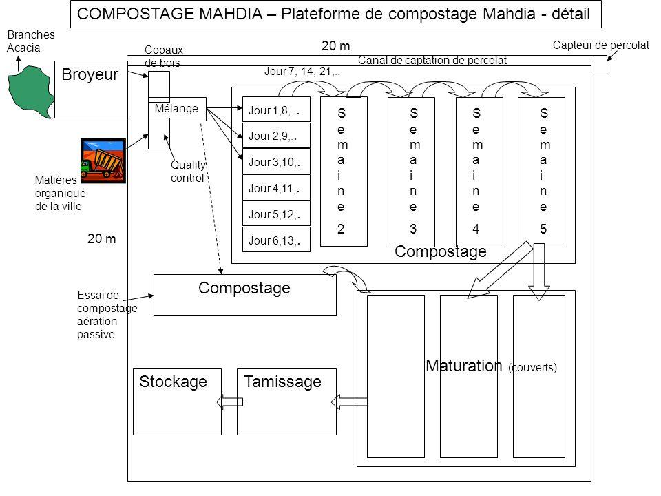 Semaine3Semaine3 Stockage Jour 1,8,... Broyeur COMPOSTAGE MAHDIA – Plateforme de compostage Mahdia - détail Mélange 20 m Tamissage Branches Acacia Mat