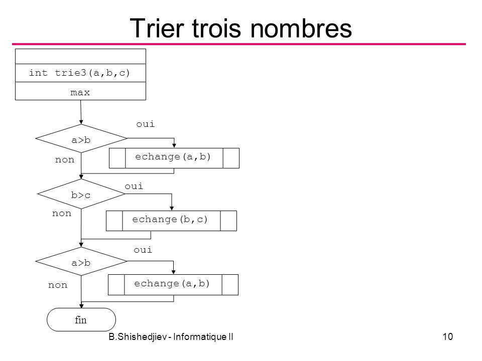 B.Shishedjiev - Informatique II10 Trier trois nombres a>b fin non oui max int trie3(a,b,c) b>c non oui echange(a,b) echange(b,c) a>b non echange(a,b)