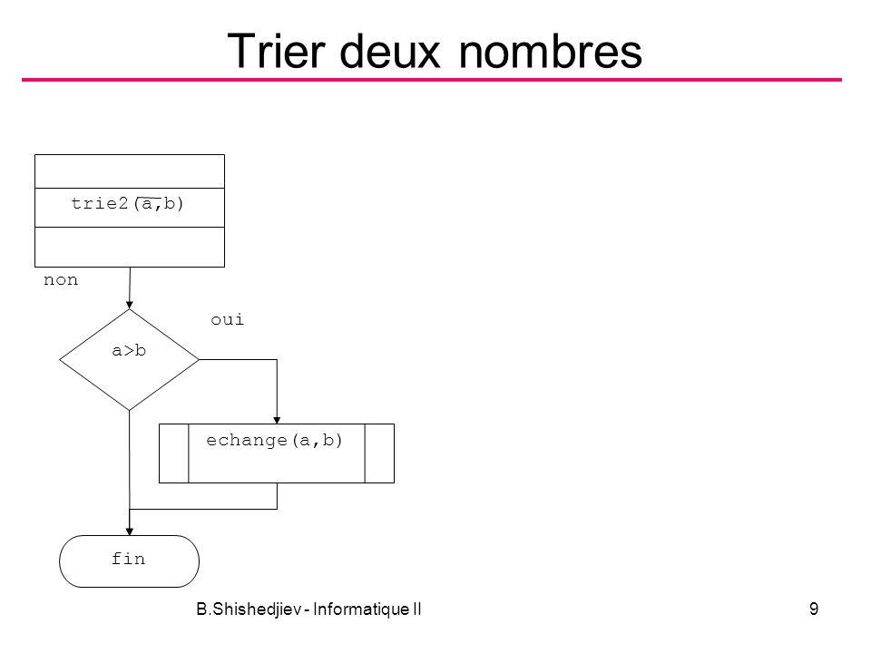 B.Shishedjiev - Informatique II10 Trier trois nombres a>b fin non oui max int trie3(a,b,c) b>c non oui echange(a,b) echange(b,c) a>b non echange(a,b) oui