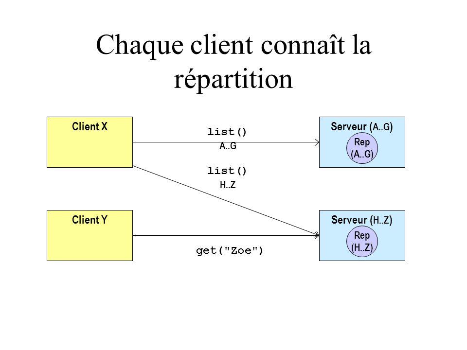 Client Y Serveur ( A..G ) Rep (A..G) Serveur ( H..Z ) Rep (H..Z) Client X get( Zoe ) list() A..G list() H..Z Chaque client connaît la répartition