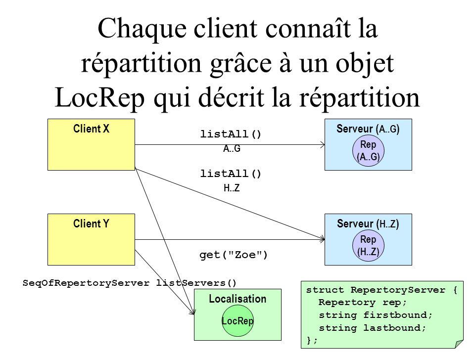 Client Y Serveur ( A..G ) Rep (A..G) Serveur ( H..Z ) Rep (H..Z) Client X get( Zoe ) listAll() A..G listAll() H..Z Chaque client connaît la répartition grâce à un objet LocRep qui décrit la répartition Localisation LocRep SeqOfRepertoryServer listServers() struct RepertoryServer { Repertory rep; string firstbound; string lastbound; };