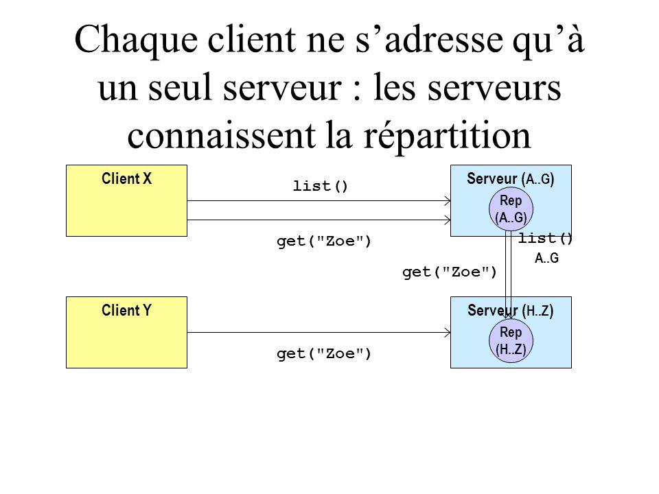 Client X Client Y Serveur ( A..G ) Rep (A..G) Serveur ( H..Z ) Rep (H..Z) get( Zoe ) list() A..G get( Zoe ) Chaque client ne s'adresse qu'à un seul serveur : les serveurs connaissent la répartition