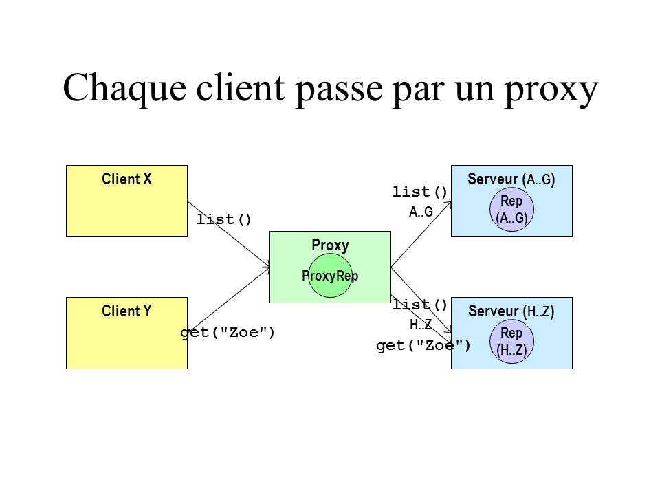 Client Y Client XServeur ( A..G ) Rep (A..G) Serveur ( H..Z ) Rep (H..Z) Proxy ProxyRep get(
