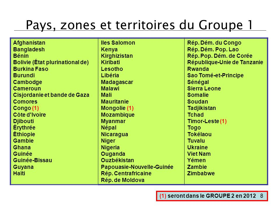Pays, zones et territoires du Groupe 1 Afghanistan Bangladesh Bénin Bolivie (État plurinational de) Burkina Faso Burundi Cambodge Cameroun Cisjordanie