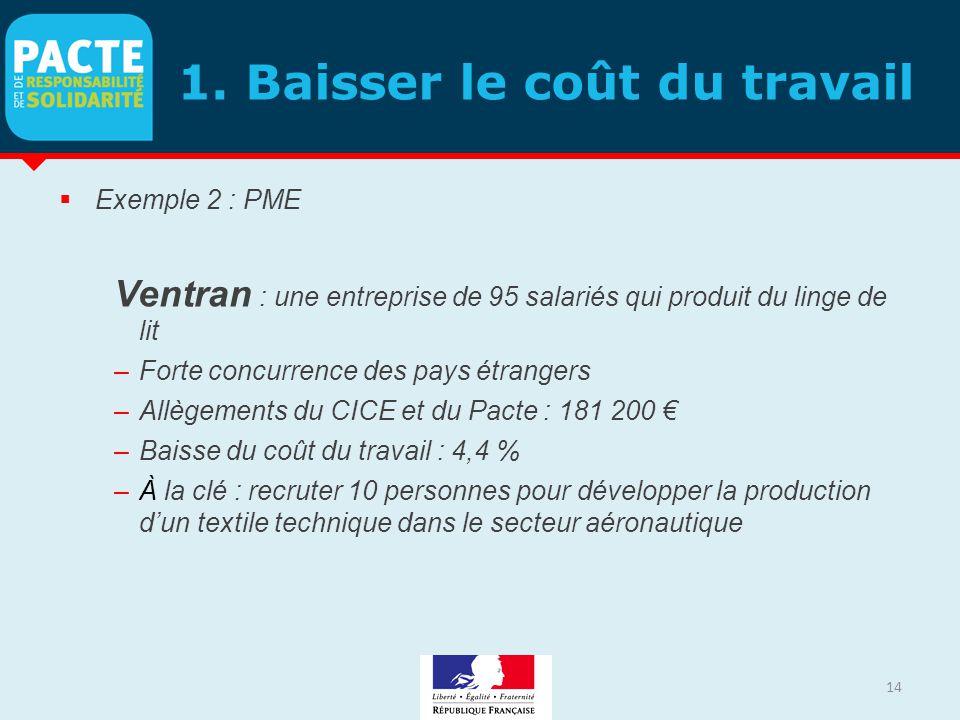 1. Baisser le coût du travail  Exemple 2 : PME Ventran : une entreprise de 95 salariés qui produit du linge de lit –Forte concurrence des pays étrang