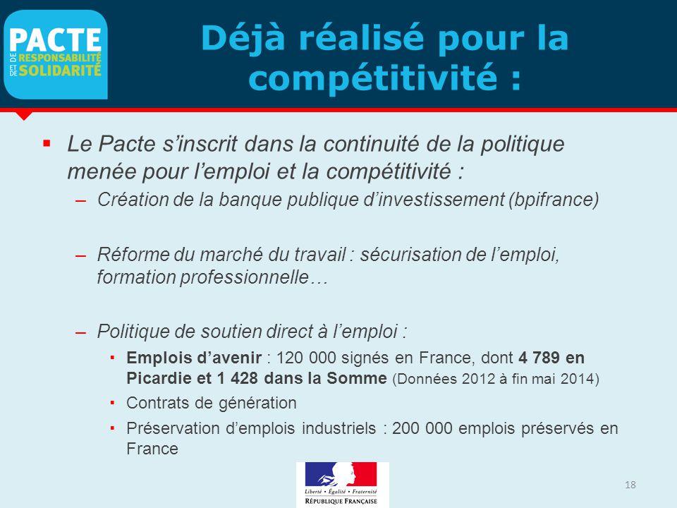 Déjà réalisé pour la compétitivité :  Le Pacte s'inscrit dans la continuité de la politique menée pour l'emploi et la compétitivité : –Création de la banque publique d'investissement (bpifrance) –Réforme du marché du travail : sécurisation de l'emploi, formation professionnelle… –Politique de soutien direct à l'emploi :  Emplois d'avenir : 120 000 signés en France, dont 4 789 en Picardie et 1 428 dans la Somme (Données 2012 à fin mai 2014)  Contrats de génération  Préservation d'emplois industriels : 200 000 emplois préservés en France 18