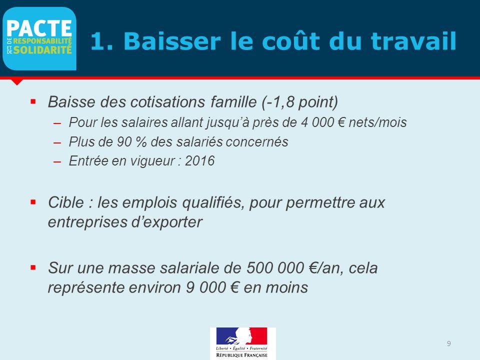 1. Baisser le coût du travail  Baisse des cotisations famille (-1,8 point) –Pour les salaires allant jusqu'à près de 4 000 € nets/mois –Plus de 90 %