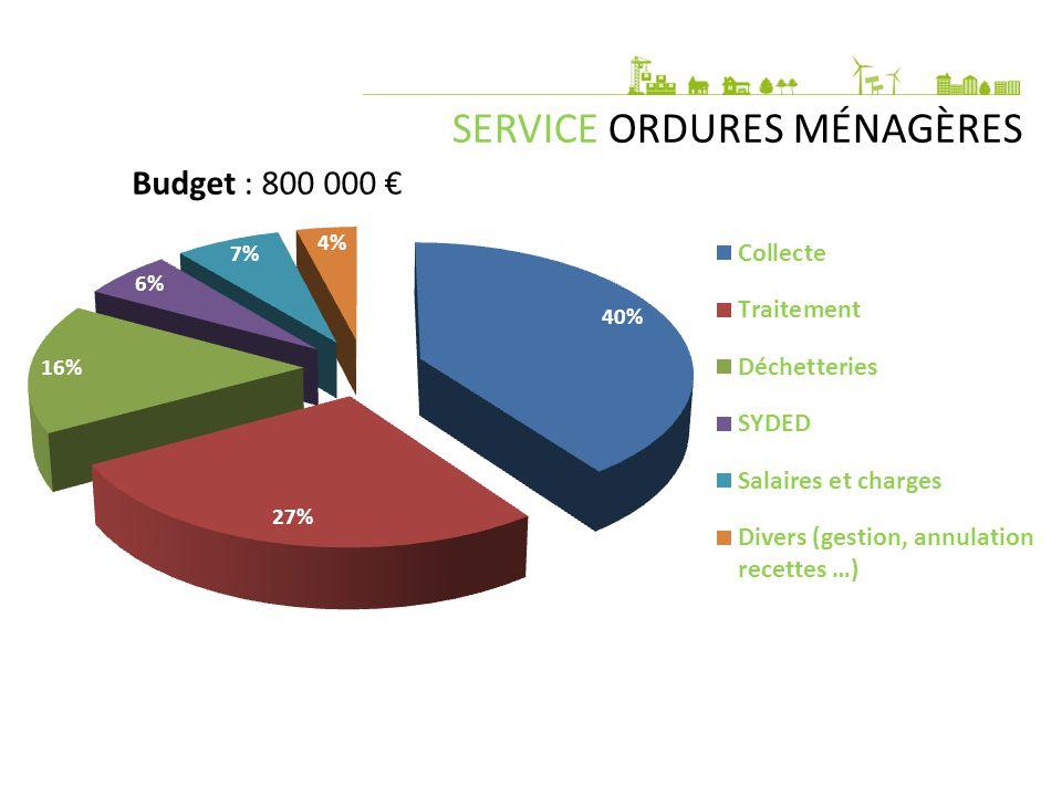 SERVICE ORDURES MÉNAGÈRES Nombre d'abonnés : 4 300 Tonnage : 1 600 t/an soit 240 kg/h/an Coût du traitement : 110.39 €/t Fréquence collecte : - du 15 septembre au 14 juin : collecte en C0.5 (1 fois/quinzaine) - du 15 juin au 14 septembre : collecte en C1 (1 fois/semaine) Fréquentation déchetteries : - Oradour/Vayres : 7 100 entrées/an -St Mathieu : 6 600 entrées/an Eco-points : tonnage en augmentation constante
