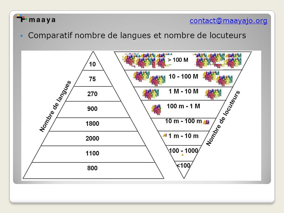 contact@maayajo.org Comparatif nombre de langues et nombre de locuteurs > 100 M