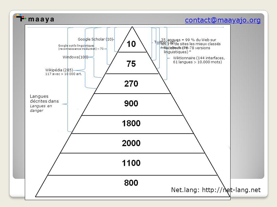 contact@maayajo.org 35 langues = 99 % du Web sur les 1 M de sites les mieux classés http://w3techs.com Langues décrites dans Langues en danger Google Scholar (10) Twitter (30) * Google outils linguistiques (reconnaissance traduction) ~ 70 Facebook (70-78 versions linguistiques) * Windows(100) Wiktionnaire (144 interfaces, 61 langues > 10.000 mots) Wikipédia (285) 117 avec > 10 000 art.