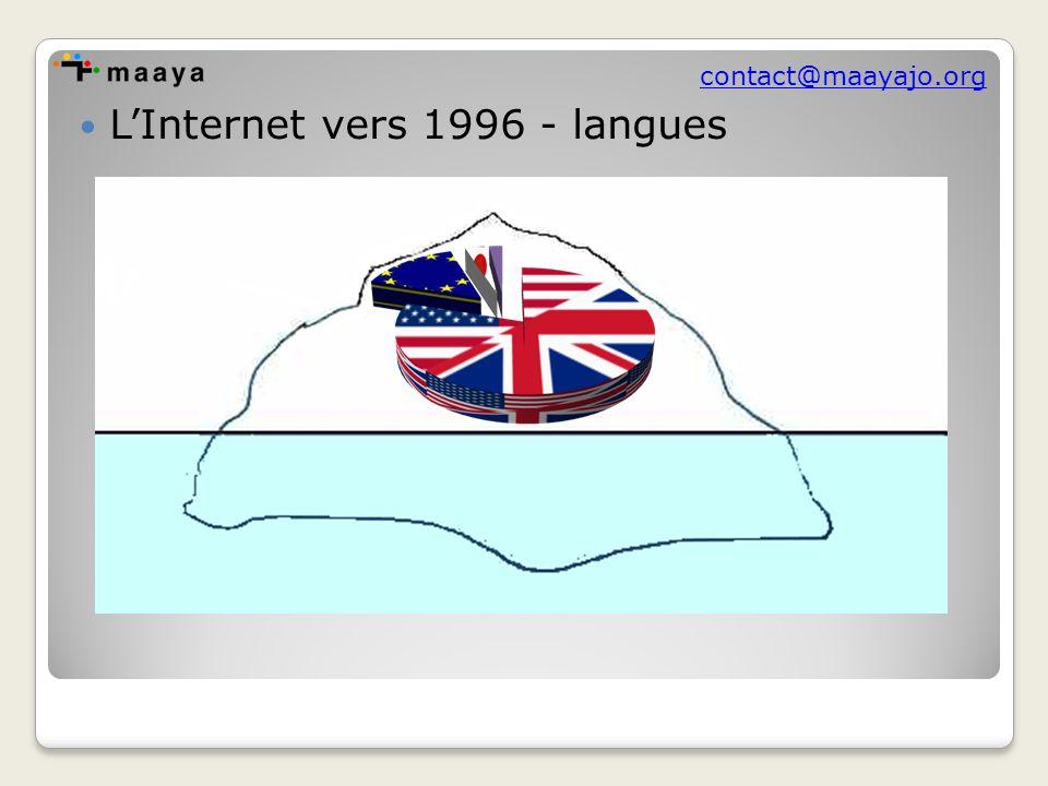 contact@maayajo.org Évolution de la présence des langues dans la toile entre 1998 et 2007 (en pourcentages) Funredes – Union latine