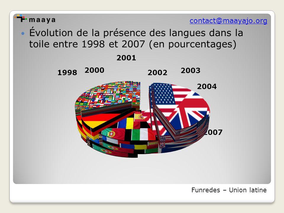 contact@maayajo.org o Le web 1.0 paraît être, pour les langues « équipées », le reflet de la présence des langues dans la connaissance, la numérisation d'oeuvres amplifiant cet effet.