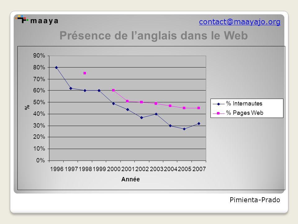 contact@maayajo.org 0% 10% 20% 30% 40% 50% 60% 70% 80% 90% 19961997199819992000200120022003200420052007 Année % % Internautes % Pages Web Présence de l'anglais dans le Web Pimienta-Prado