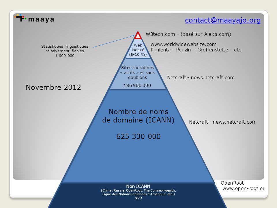 contact@maayajo.org Web indexé (5-10 %) w3Tech.com / Alexa Autres espaces numériques