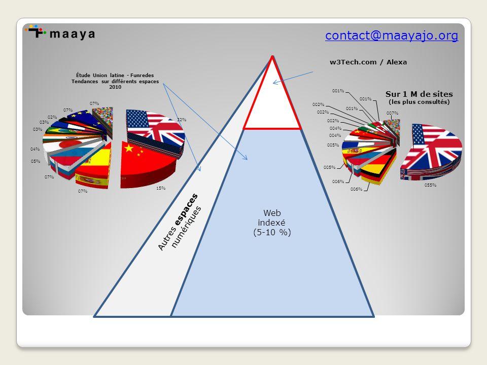 contact@maayajo.org 2.La fin de l'hégémonie de l'anglais, oui, mais..