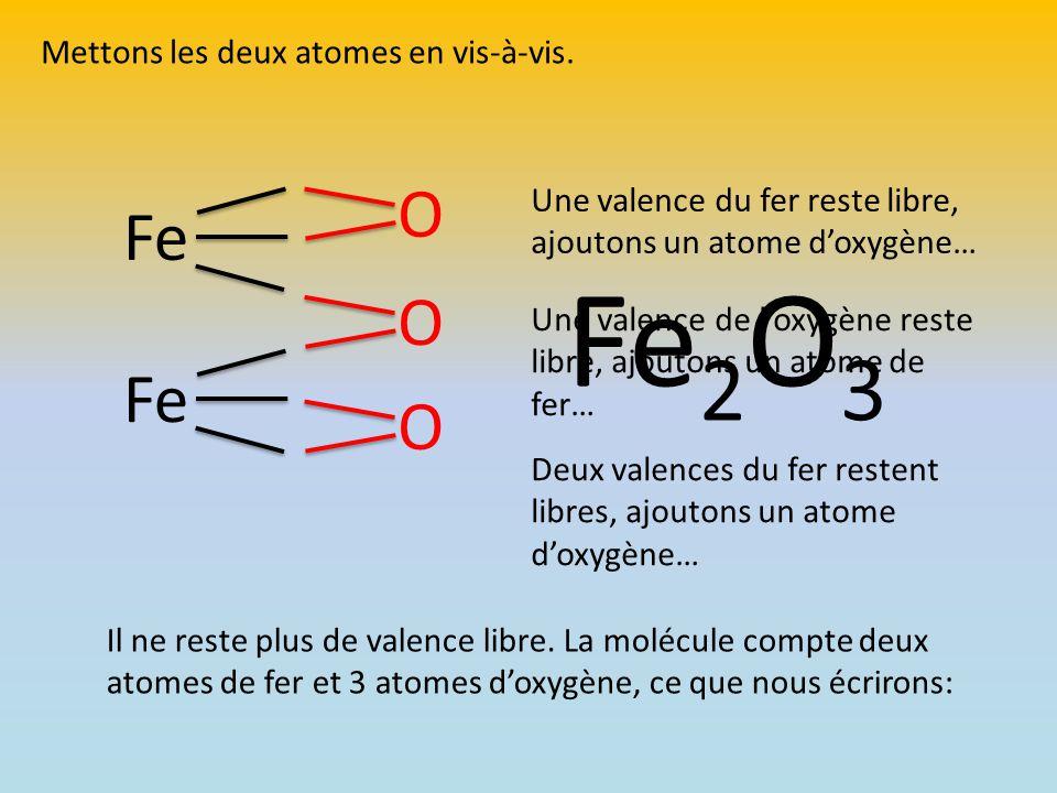 Fe O Mettons les deux atomes en vis-à-vis. Une valence du fer reste libre, ajoutons un atome d'oxygène… O Une valence de l'oxygène reste libre, ajouto