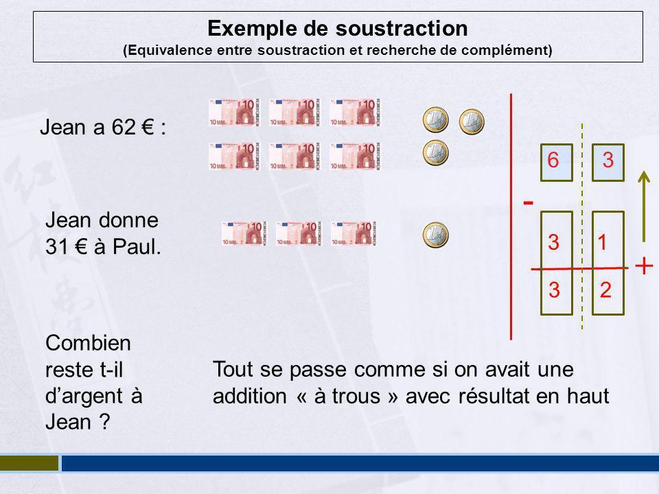 Exemple de soustraction (Equivalence entre soustraction et recherche de complément) Jean a 62 € : 6 3 Jean donne 31 € à Paul.
