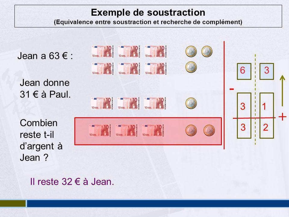 Exemple de soustraction (Equivalence entre soustraction et recherche de complément) Jean a 63 € : 6 3 Jean donne 31 € à Paul.