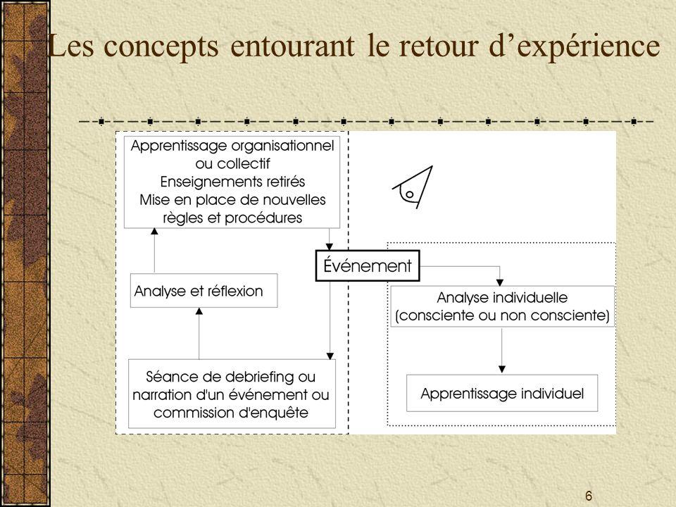 6 Les concepts entourant le retour d'expérience