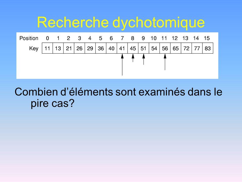 Recherche dychotomique Combien d'éléments sont examinés dans le pire cas?