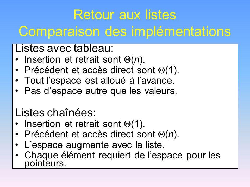 Retour aux listes Comparaison des implémentations Listes avec tableau: Insertion et retrait sont  (n).
