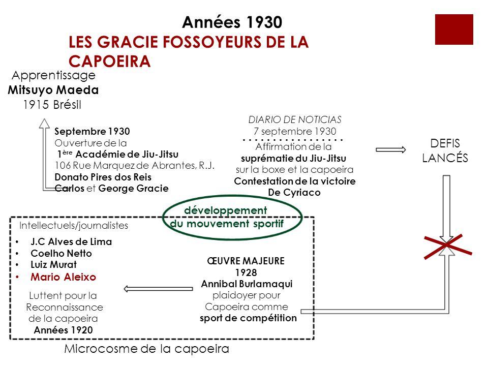 Années 1930 LES GRACIE FOSSOYEURS DE LA CAPOEIRA Septembre 1930 Ouverture de la 1 ère Académie de Jiu-Jitsu 106 Rue Marquez de Abrantes, R.J. Donato P